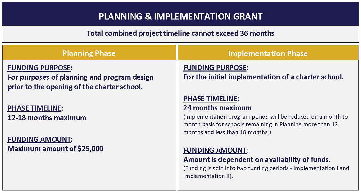 Planning Phase FUNDING PURPOSE: For purpose of planning and program design prior to the opening of the charter school. PHASE TIMELINE: 12-18 months maximum FUNDING AMOUNT: Maximum amount of $25,000 Implementation Phase FUNDING PURPOSE: For the initial implementation of a charter school PHASE TIMELINE: 24 months maximum (Implementation program period will be reduced on a month to month basis for schools remaining in Planning more than 12 months and less than 18 months) FUNDING AMOUNT: Amount is dependent on availability of funds. (Funding is split into two funding periods-Implementation I and Implementation II).