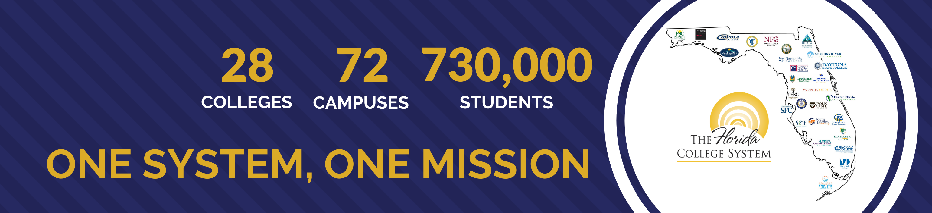 Florida College System - 28 Colleges, 72 Campuses, 733,000 Students. One system, one mission.